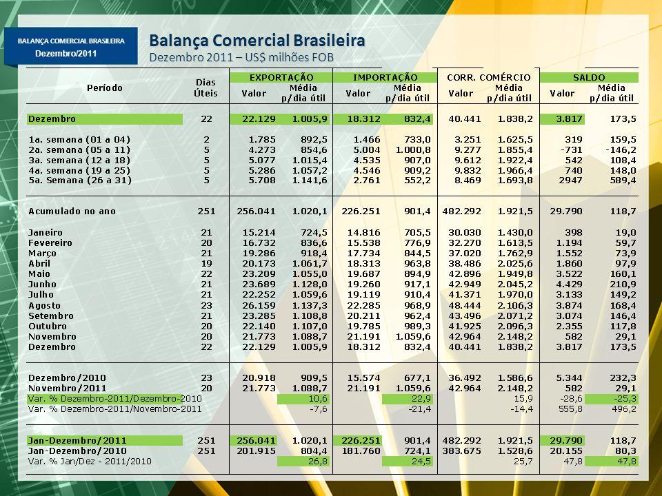 BALANÇA COMERCIAL BRASILEIRA Dezembro/2011 Balança Comercial Brasileira Dezembro 2011 – US$ milhões FOB