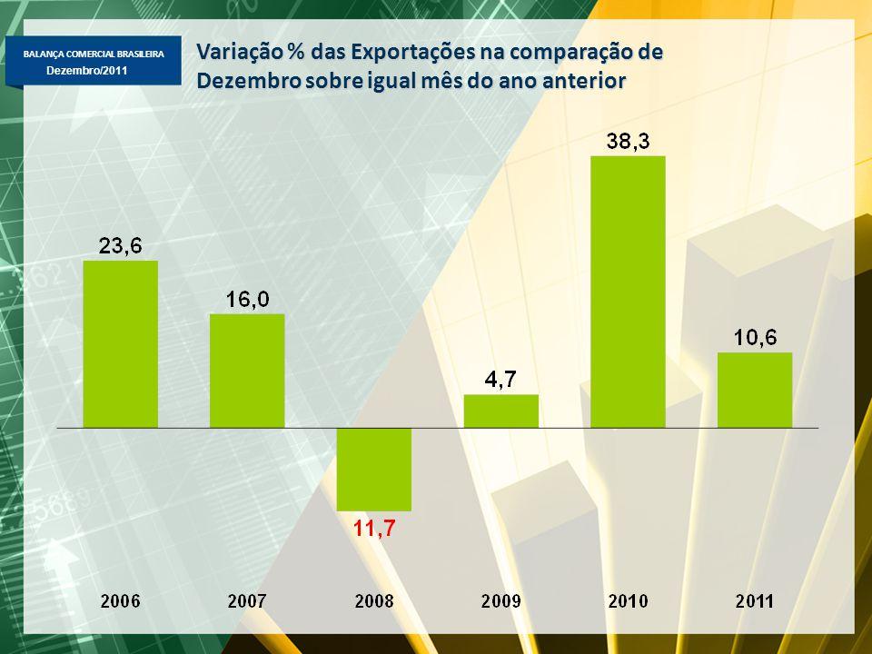 BALANÇA COMERCIAL BRASILEIRA Dezembro/2011 Variação % das Exportações na comparação de Dezembro sobre igual mês do ano anterior