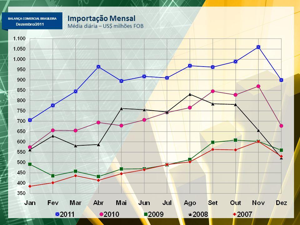 BALANÇA COMERCIAL BRASILEIRA Dezembro/2011 Importação Mensal Média diária – US$ milhões FOB