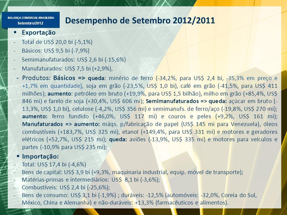 BALANÇA COMERCIAL BRASILEIRA Setembro/2012 Desempenho de Setembro 2012/2011  Exportação -Total de US$ 20,0 bi (-5,1%) -Básicos: US$ 9,5 bi (-7,9%) -Semimanufaturados: US$ 2,6 bi (-15,6%) -Manufaturados: US$ 7,5 bi (+2,9%), -Produtos: Básicos => queda: minério de ferro (-34,2%, para US$ 2,4 bi, -35,3% em preço e +1,7% em quantidade), soja em grão (-23,5%, US$ 1,0 bi), café em grão (-41,5%, para US$ 411 milhões); aumento: petróleo em bruto (+19,9%, para US$ 1,5 bilhão), milho em grão (+85,4%, US$ 846 mi) e farelo de soja (+30,4%, US$ 606 mi); Semimanufaturados => queda: açúcar em bruto (- 13,3%, US$ 1,0 bi), celulose (-4,2%, US$ 356 mi) e semimanufs.