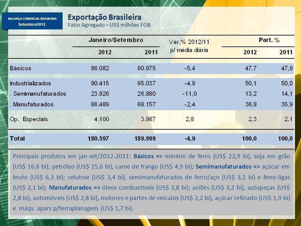 BALANÇA COMERCIAL BRASILEIRA Setembro/2012 Exportação Brasileira Fator Agregado – US$ milhões FOB Principais produtos em jan-set/2012-2011: Básicos => minério de ferro (US$ 22,9 bi), soja em grão (US$ 16,6 bi); petróleo (US$ 15,6 bi), carne de frango (US$ 4,9 bi); Semimanufaturados => açúcar em bruto (US$ 6,3 bi); celulose (US$ 3,4 bi), semimanufaturados de ferro/aço (US$ 3,1 bi) e ferro-ligas (US$ 2,1 bi); Manufaturados => óleos combustíveis (US$ 3,8 bi); aviões (US$ 3,2 bi), autopeças (US$ 2,8 bi), automóveis (US$ 2,8 bi), motores e partes de veículos (US$ 2,2 bi), açúcar refinado (US$ 1,9 bi) e máqs.