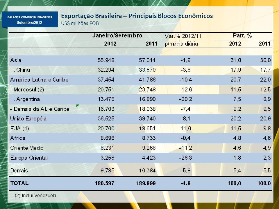 BALANÇA COMERCIAL BRASILEIRA Setembro/2012 Exportação Brasileira – Principais Blocos Econômicos US$ milhões FOB (2) Inclui Venezuela.