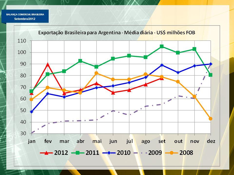 BALANÇA COMERCIAL BRASILEIRA Setembro/2012