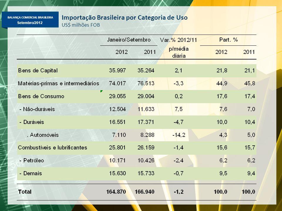 BALANÇA COMERCIAL BRASILEIRA Setembro/2012 Importação Brasileira por Categoria de Uso US$ milhões FOB