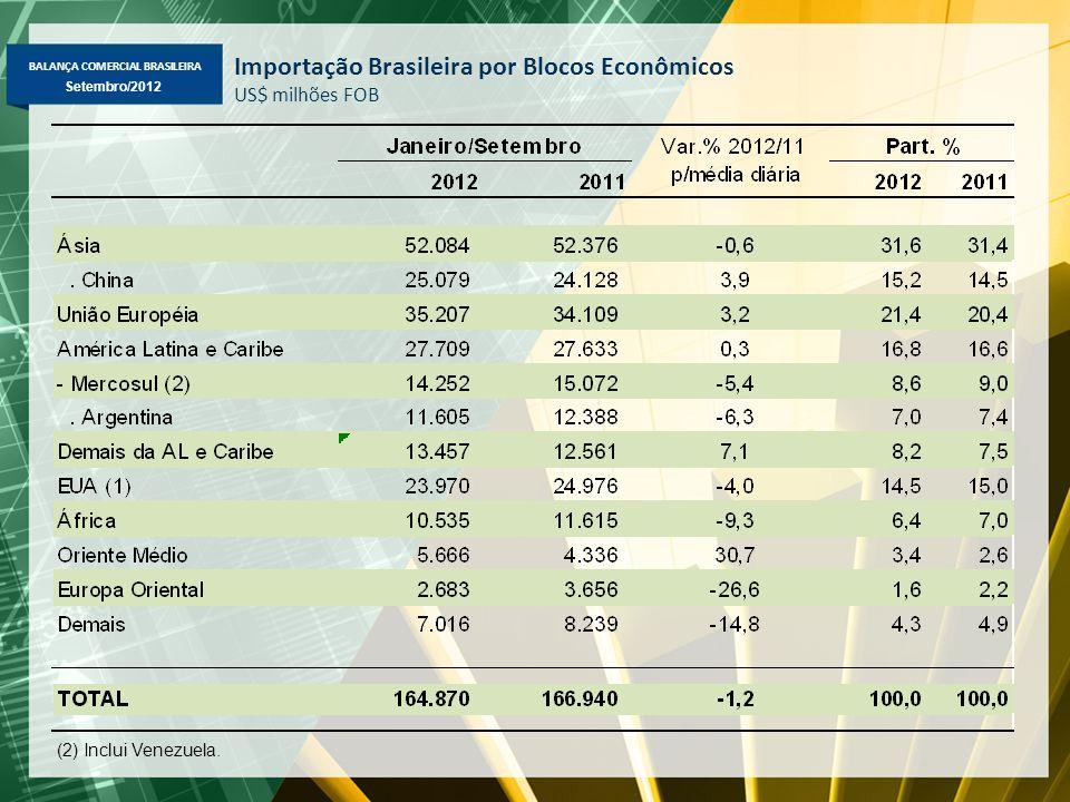 BALANÇA COMERCIAL BRASILEIRA Setembro/2012 Importação Brasileira por Blocos Econômicos US$ milhões FOB (2) Inclui Venezuela.