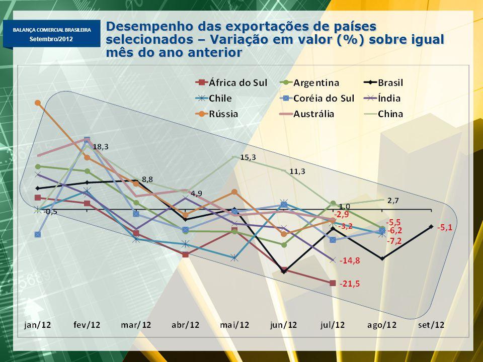 BALANÇA COMERCIAL BRASILEIRA Setembro/2012 Desempenho das exportações de países selecionados – Variação em valor (%) sobre igual mês do ano anterior