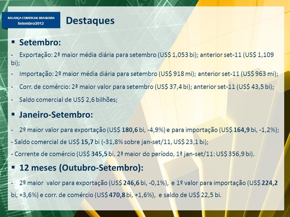 BALANÇA COMERCIAL BRASILEIRA Setembro/2012 Destaques  Setembro: -Exportação: 2ª maior média diária para setembro (US$ 1,053 bi); anterior set-11 (US$ 1,109 bi); -Importação: 2º maior média diária para setembro (US$ 918 mi); anterior set-11 (US$ 963 mi); -Corr.