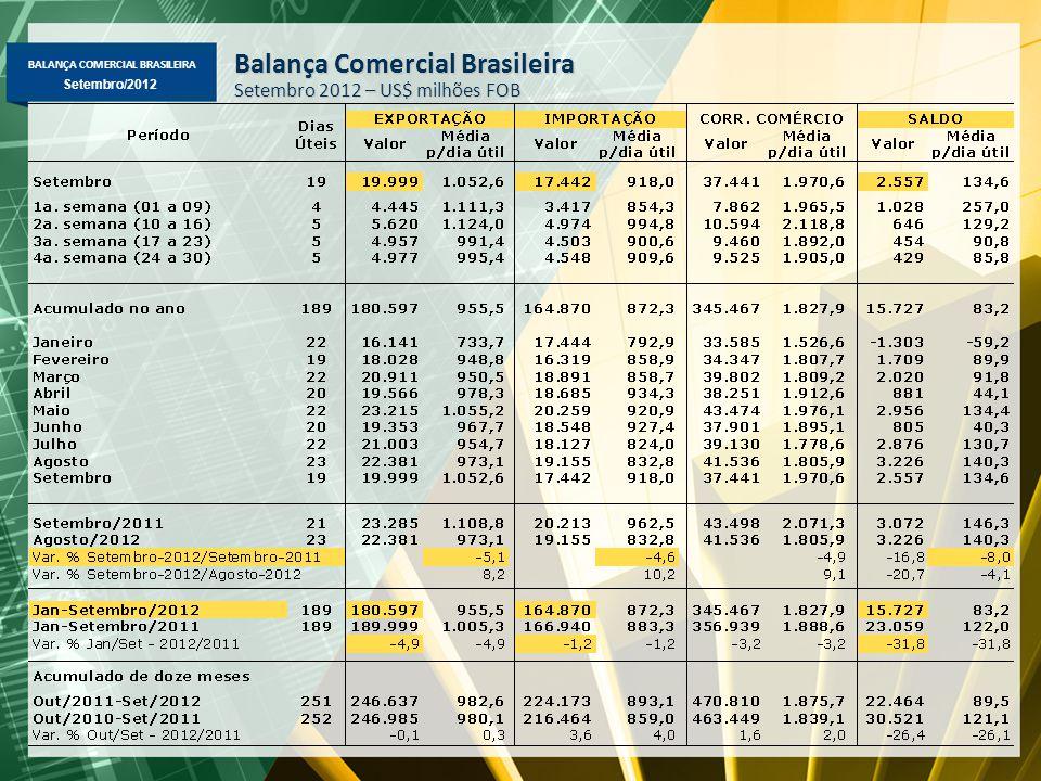 BALANÇA COMERCIAL BRASILEIRA Setembro/2012 Balança Comercial Brasileira Setembro 2012 – US$ milhões FOB