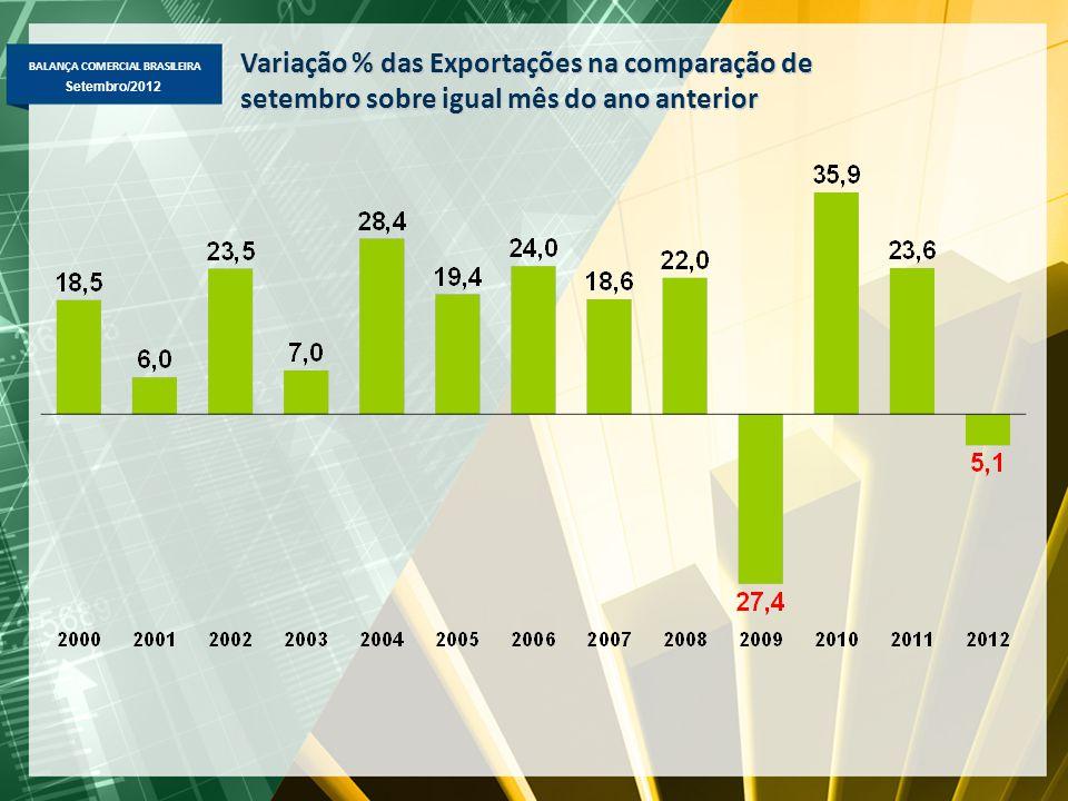 BALANÇA COMERCIAL BRASILEIRA Setembro/2012 Variação % das Exportações na comparação de setembro sobre igual mês do ano anterior