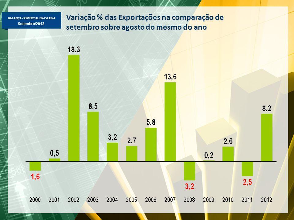 BALANÇA COMERCIAL BRASILEIRA Setembro/2012 Variação % das Exportações na comparação de setembro sobre agosto do mesmo do ano