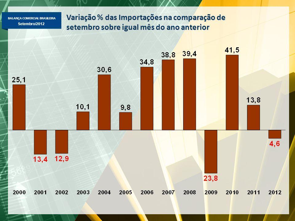 BALANÇA COMERCIAL BRASILEIRA Setembro/2012 Variação % das Importações na comparação de setembro sobre igual mês do ano anterior