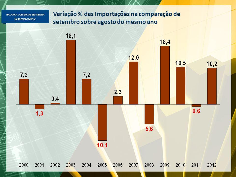 BALANÇA COMERCIAL BRASILEIRA Setembro/2012 Variação % das Importações na comparação de setembro sobre agosto do mesmo ano