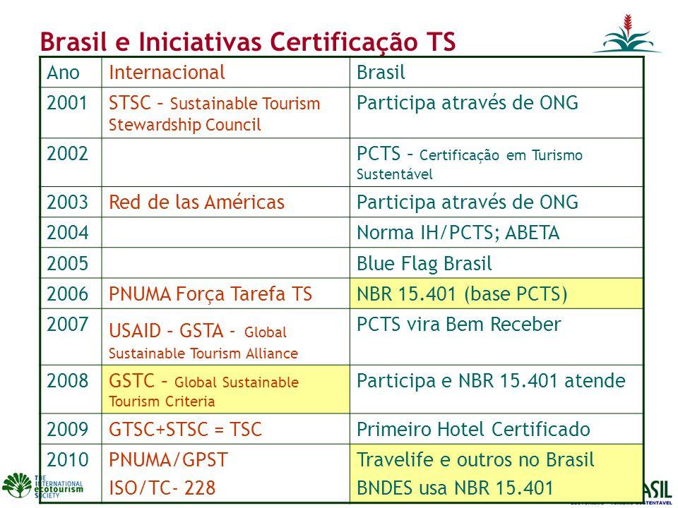 Brasil e Iniciativas Certificação TS AnoInternacionalBrasil 2001STSC – Sustainable Tourism Stewardship Council Participa através de ONG 2002PCTS – Certificação em Turismo Sustentável 2003Red de las AméricasParticipa através de ONG 2004Norma IH/PCTS; ABETA 2005Blue Flag Brasil 2006PNUMA Força Tarefa TSNBR 15.401 (base PCTS) 2007 USAID – GSTA - Global Sustainable Tourism Alliance PCTS vira Bem Receber 2008GSTC – Global Sustainable Tourism Criteria Participa e NBR 15.401 atende 2009GTSC+STSC = TSCPrimeiro Hotel Certificado 2010PNUMA/GPST ISO/TC- 228 Travelife e outros no Brasil BNDES usa NBR 15.401