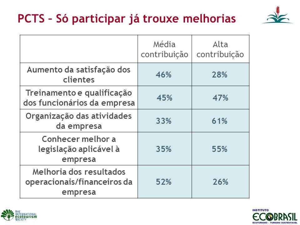 PCTS – Só participar já trouxe melhorias Média contribuição Alta contribuição Aumento da satisfação dos clientes 46% 28% Treinamento e qualificação do