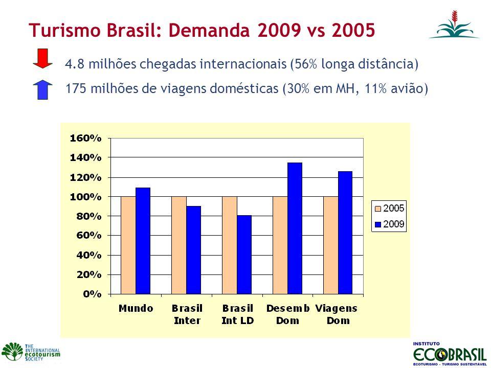 Turismo Brasil: Demanda 2009 vs 2005 4.8 milhões chegadas internacionais (56% longa distância) 175 milhões de viagens domésticas (30% em MH, 11% avião