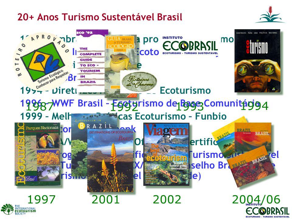 20+ Anos Turismo Sustentável Brasil 1987 – Embratur começa a promover o turismo ecológico 1990 – The International Ecotourism Society 1992 – Roteiros de Charme 1993 – EcoBrasil 1994 – Diretrizes Nacionais de Ecoturismo 1996 – WWF Brasil – Ecoturismo de Base Comunitária 1999 – Melhores Práticas Ecoturismo – Funbio 2000 – Acordo de Mohonk 2001 – RA/WWF/SOSMA – Oficina de Certificação 2002 – Programa de Certificação em Turismo Sustentável (MTur/SEBRAE/APEX/BID) e Conselho Brasileiro de Turismo Sustentável (ONG/Trade) 1994 199720012002 1987 1992 1993 2004/06