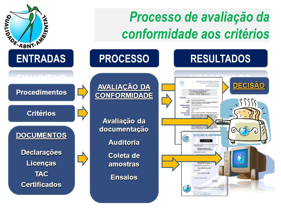 Processo de avaliação da conformidade aos critérios AVALIAÇÃO DA CONFORMIDADE Avaliação da documentação Auditoria Coleta de amostras Ensaios Procedime
