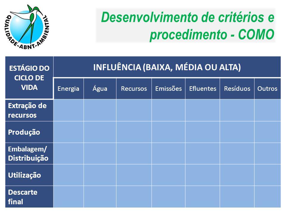 Desenvolvimento de critérios e procedimento - COMO ESTÁGIO DO CICLO DE VIDA INFLUÊNCIA (BAIXA, MÉDIA OU ALTA) EnergiaÁguaRecursosEmissõesEfluentesResí