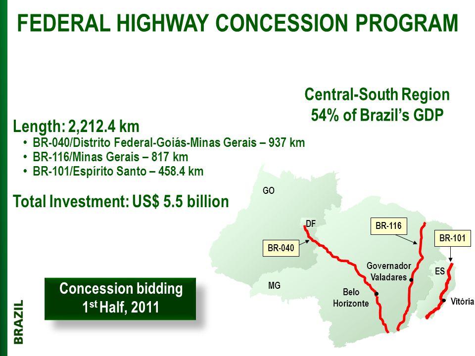 Length: 2,212.4 km BR-040/Distrito Federal-Goiás-Minas Gerais – 937 km BR-116/Minas Gerais – 817 km BR-101/Espírito Santo – 458.4 km Total Investment: