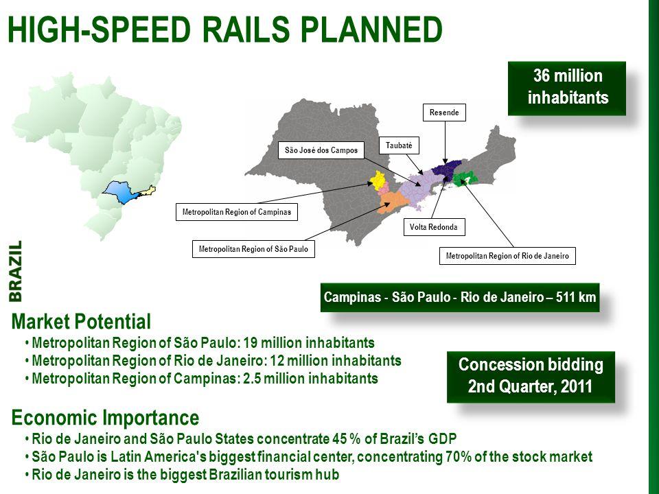 HIGH-SPEED RAILS PLANNED Campinas - São Paulo - Rio de Janeiro – 511 km Market Potential Metropolitan Region of São Paulo: 19 million inhabitants Metr