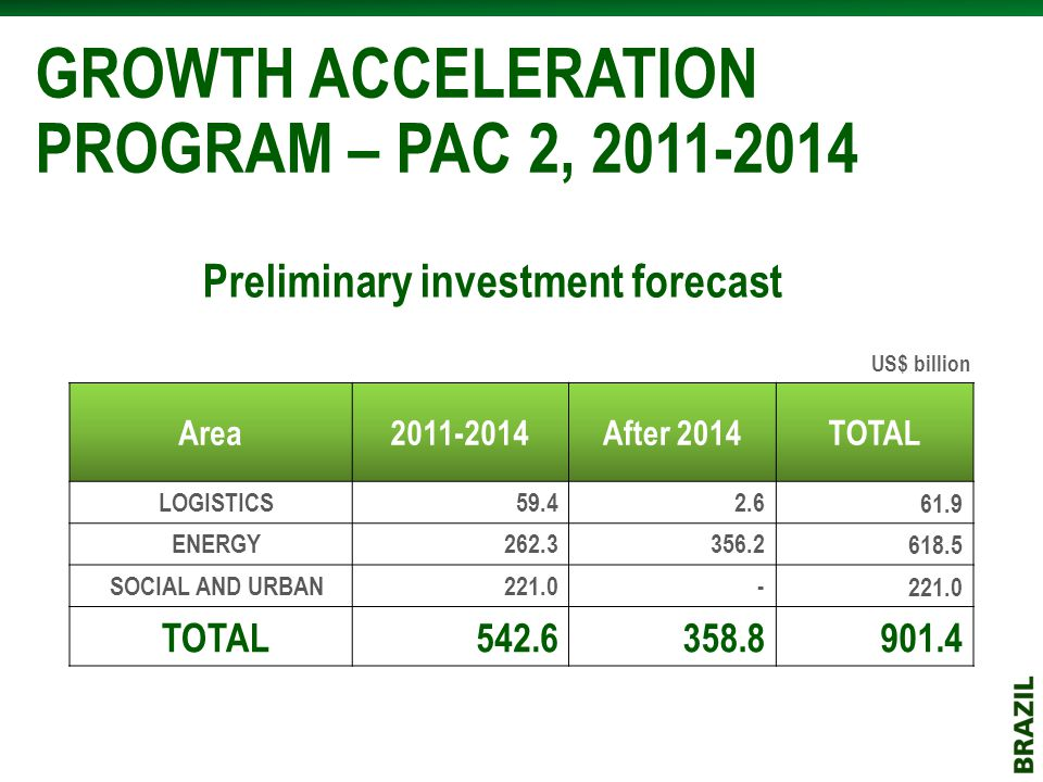 GROWTH ACCELERATION PROGRAM – PAC 2, 2011-2014 Area2011-2014After 2014TOTAL LOGISTICS59.42.661.9 ENERGY262.3356.2618.5 SOCIAL AND URBAN221.0- TOTAL542