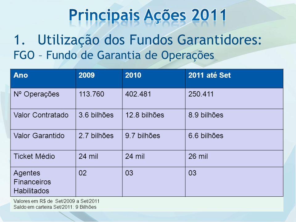 1.Utilização dos Fundos Garantidores: FGO – Fundo de Garantia de Operações Ano200920102011 até Set Nº Operações113.760402.481250.411 Valor Contratado3.6 bilhões12.8 bilhões8.9 bilhões Valor Garantido2.7 bilhões9.7 bilhões6.6 bilhões Ticket Médio24 mil 26 mil Agentes Financeiros Habilitados 0203 Valores em R$ de Set/2009 a Set/2011 Saldo em carteira Set/2011: 9 Bilhões
