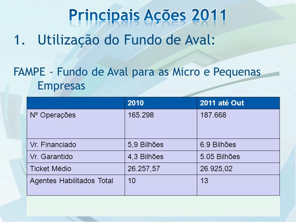 1.Utilização do Fundo de Aval: FAMPE - Fundo de Aval para as Micro e Pequenas Empresas 20102011 até Out Nº Operações165.298187.668 Vr.