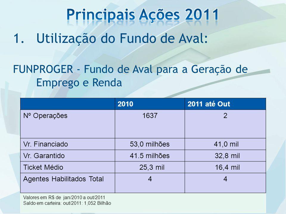 1.Utilização do Fundo de Aval: FUNPROGER - Fundo de Aval para a Geração de Emprego e Renda 20102011 até Out Nº Operações16372 Vr.