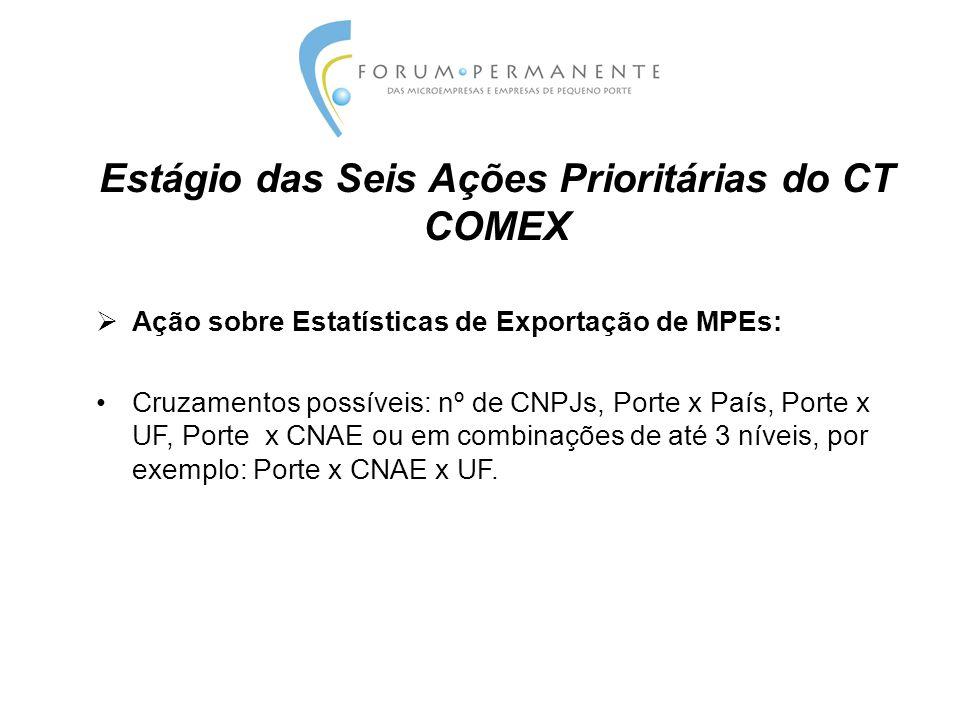 Estágio das Seis Ações Prioritárias do CT COMEX  Ação sobre Estatísticas de Exportação de MPEs: Cruzamentos possíveis: nº de CNPJs, Porte x País, Porte x UF, Porte x CNAE ou em combinações de até 3 níveis, por exemplo: Porte x CNAE x UF.