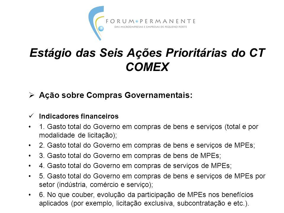 Estágio das Seis Ações Prioritárias do CT COMEX  Ação sobre Compras Governamentais: Indicadores físicos 1.