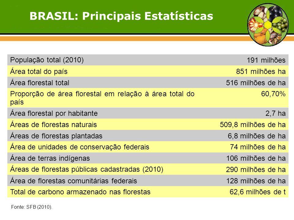 Fonte: SFB (2010). População total (2010)191 milhões Área total do país851 milhões ha Área florestal total516 milhões de ha Proporção de área florest