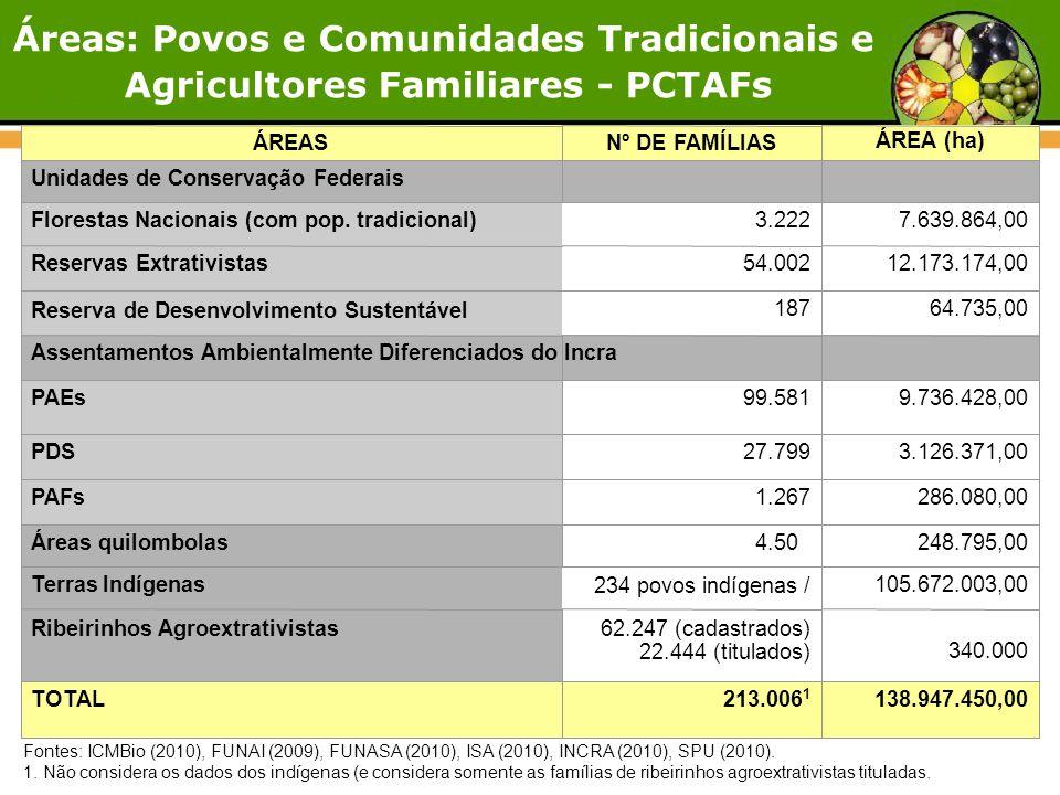 Fontes: ICMBio (2010), FUNAI (2009), FUNASA (2010), ISA (2010), INCRA (2010), SPU (2010). 1. Não considera os dados dos indígenas (e considera somente