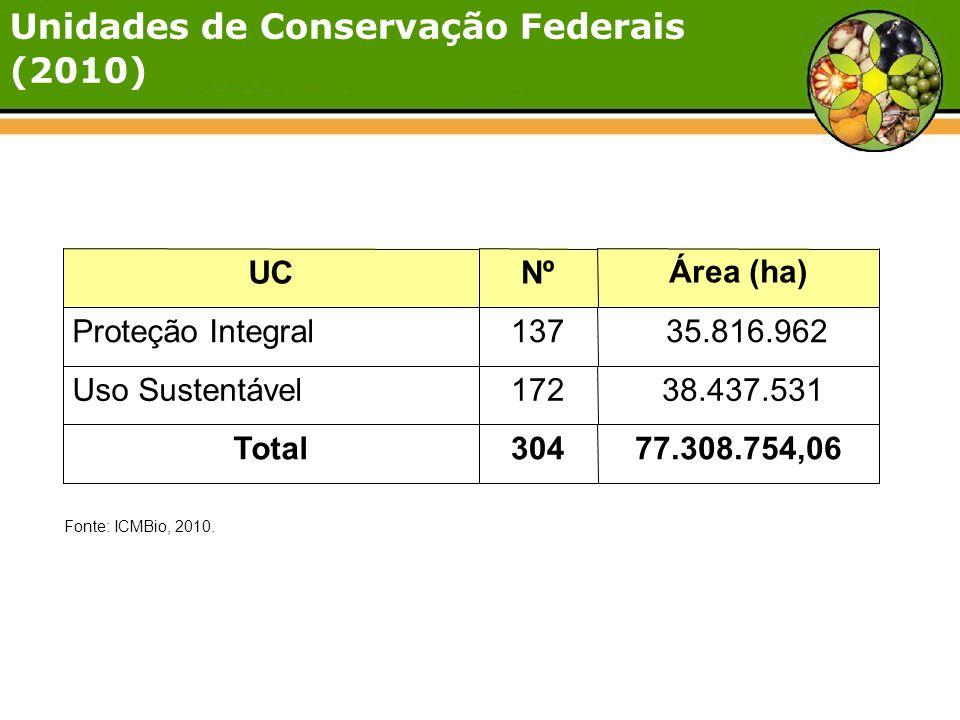 UCNºÁrea (ha) Proteção Integral137 35.816.962 Uso Sustentável172 38.437.531 Total30477.308.754,06 Fonte: ICMBio, 2010. Unidades de Conservação Federa