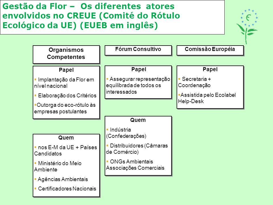 Gestão da Flor – Os diferentes atores envolvidos no CREUE (Comité do Rótulo Ecológico da UE) (EUEB em inglês) Organismos Competentes Fórum Consultivo