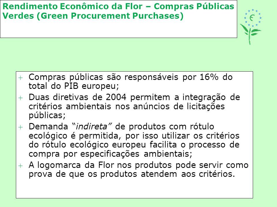 Rendimento Econômico da Flor – Compras Públicas Verdes (Green Procurement Purchases) Compras públicas são responsáveis por 16% do total do PIB europe