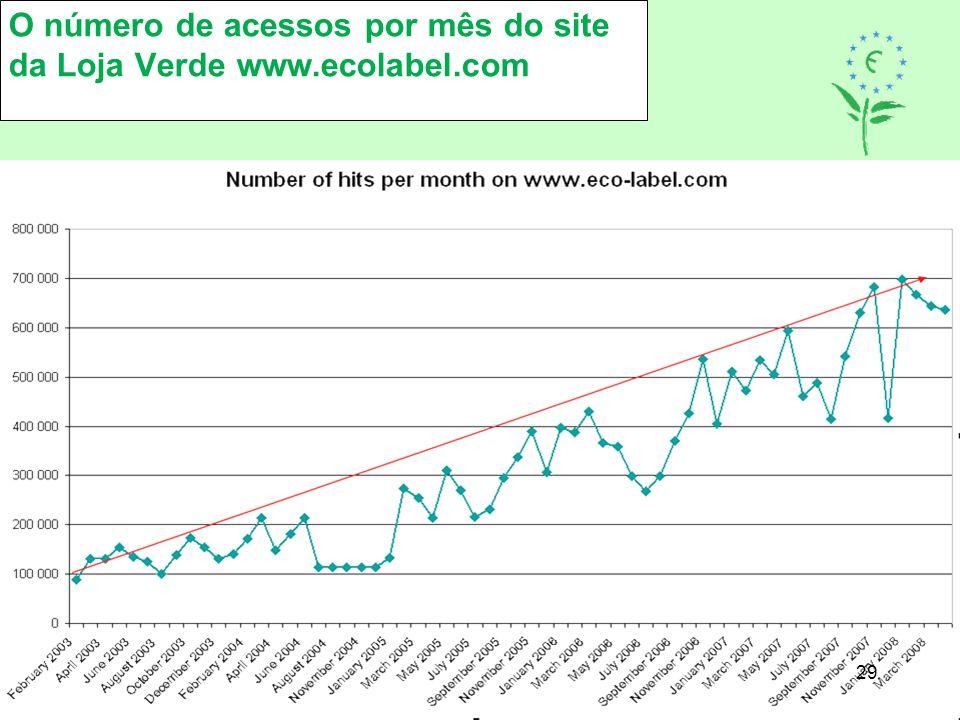 O número de acessos por mês do site da Loja Verde www.ecolabel.com 29