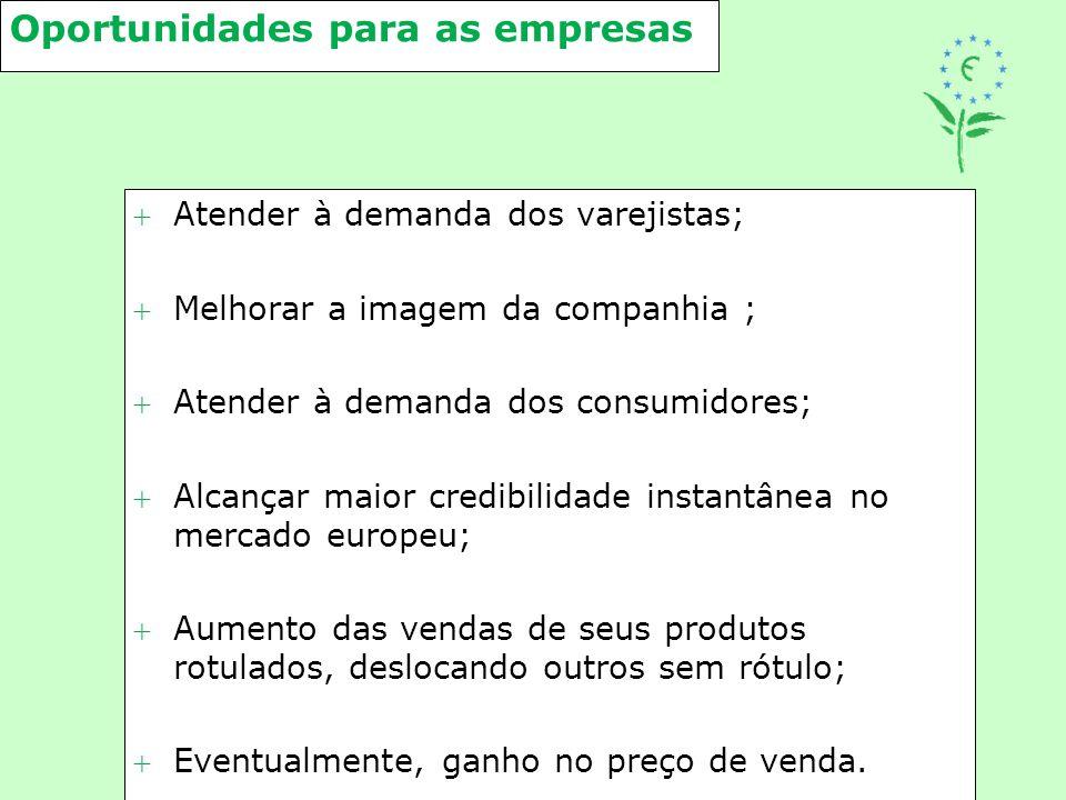 Oportunidades para as empresas Atender à demanda dos varejistas; Melhorar a imagem da companhia ; Atender à demanda dos consumidores; Alcançar mai
