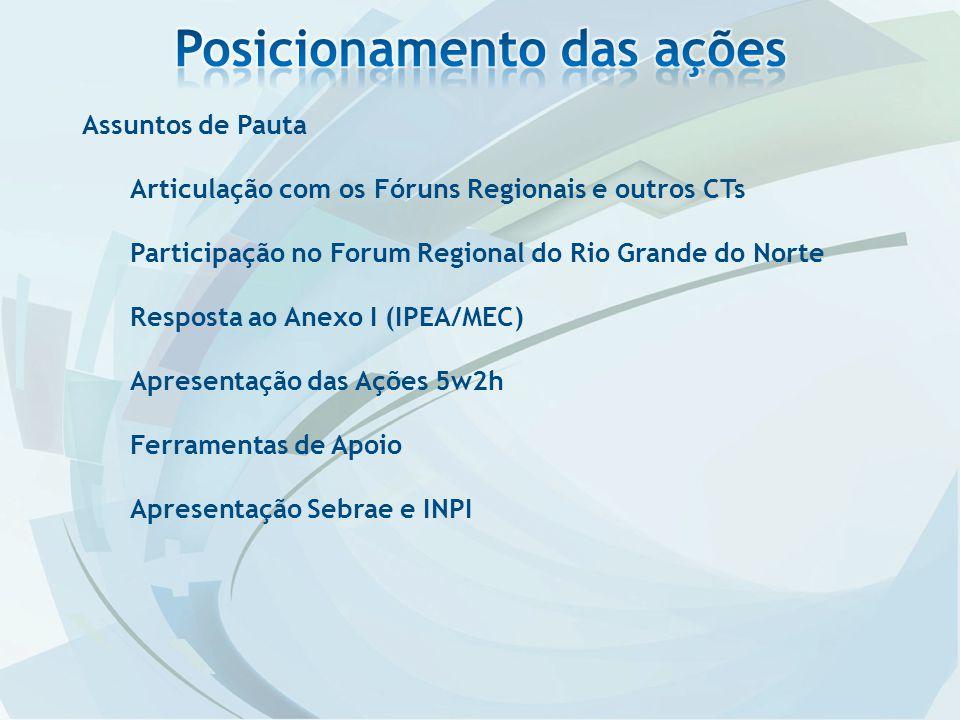 Assuntos de Pauta Articulação com os Fóruns Regionais e outros CTs Participação no Forum Regional do Rio Grande do Norte Resposta ao Anexo I (IPEA/MEC) Apresentação das Ações 5w2h Ferramentas de Apoio Apresentação Sebrae e INPI