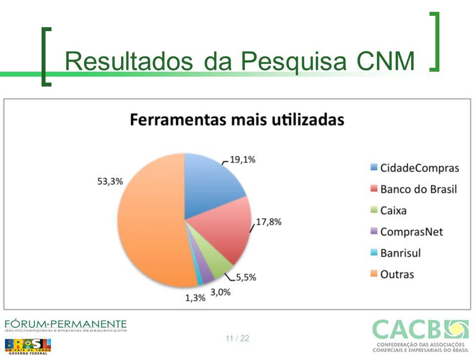 Resultados da Pesquisa CNM 11 / 22