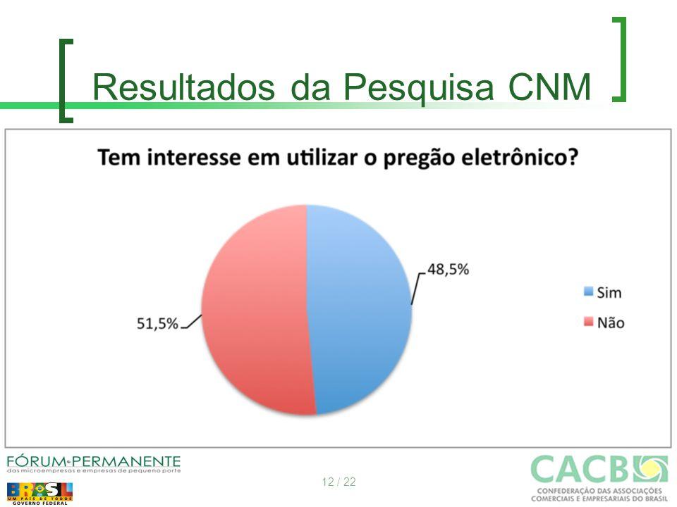 Resultados da Pesquisa CNM 12 / 22