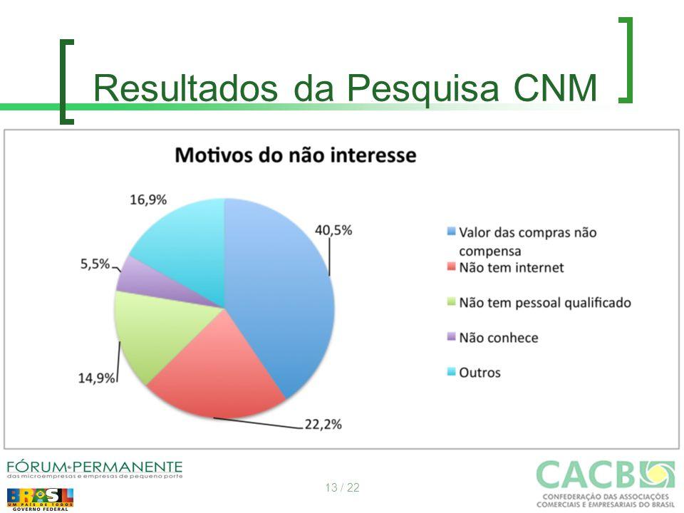 Resultados da Pesquisa CNM 13 / 22
