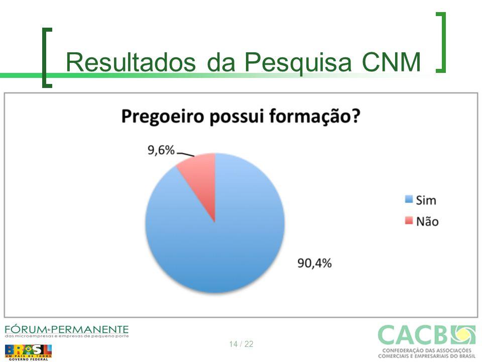 Resultados da Pesquisa CNM 14 / 22