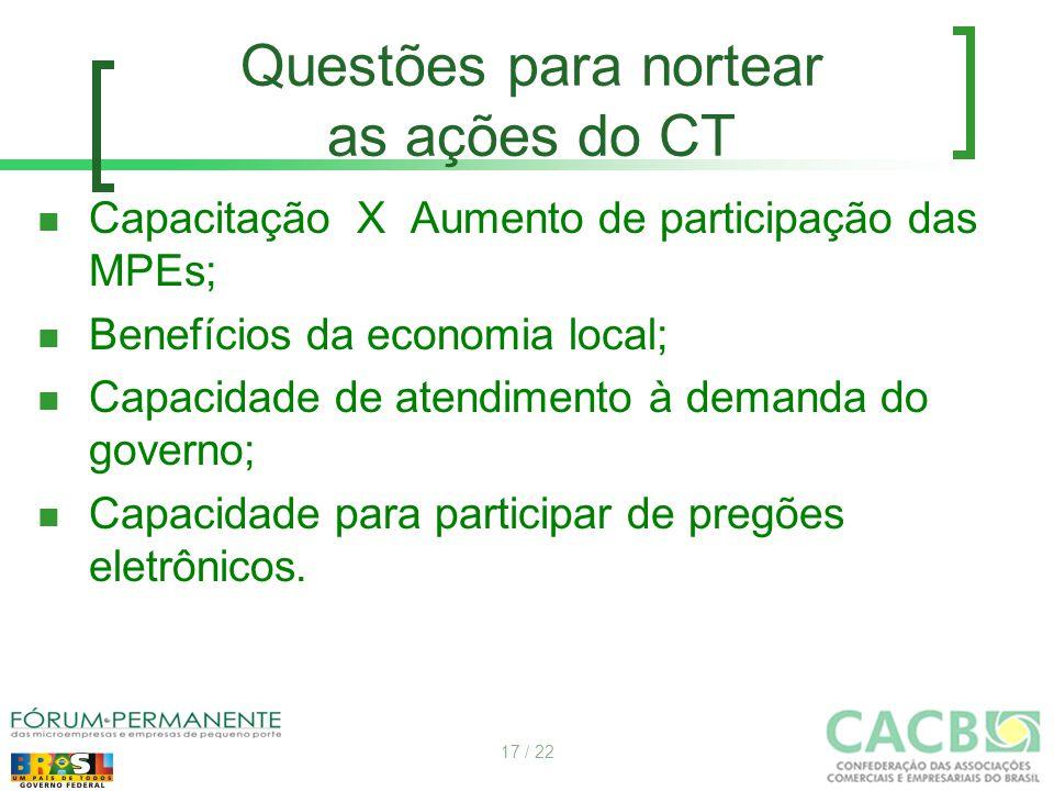 Questões para nortear as ações do CT Capacitação X Aumento de participação das MPEs; Benefícios da economia local; Capacidade de atendimento à demanda