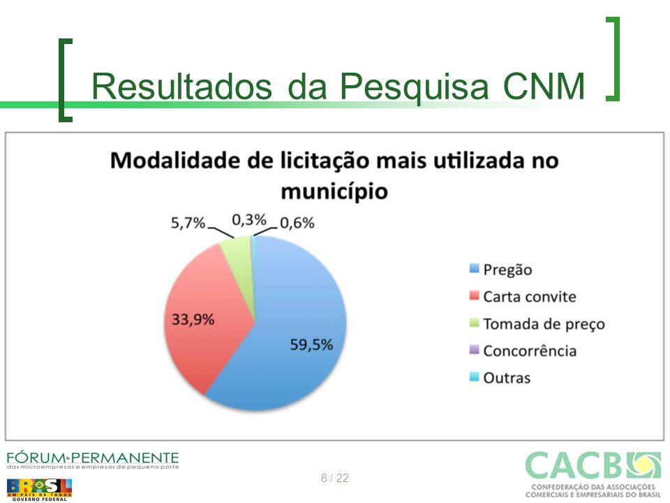 Resultados da Pesquisa CNM 8 / 22