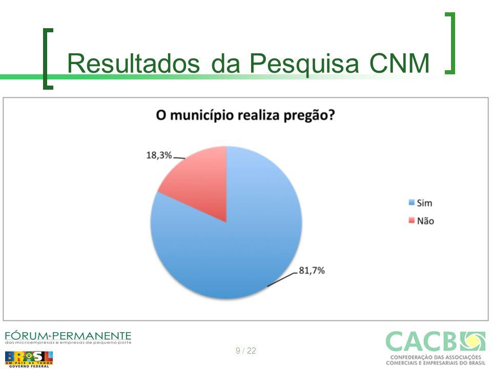 Resultados da Pesquisa CNM 9 / 22