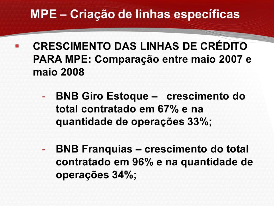 MPE – Criação de linhas específicas  CRESCIMENTO DAS LINHAS DE CRÉDITO PARA MPE: Comparação entre maio 2007 e maio 2008 -BNB Giro Estoque – crescimen
