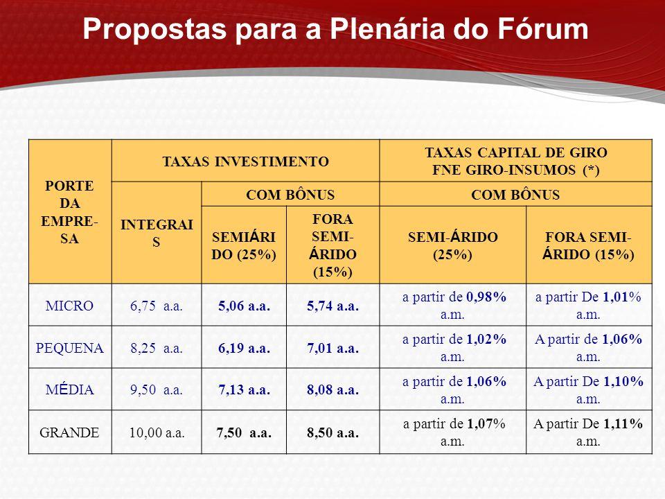 PORTE DA EMPRE- SA TAXAS INVESTIMENTO TAXAS CAPITAL DE GIRO FNE GIRO-INSUMOS (*) INTEGRAI S COM BÔNUS SEMI Á RI DO (25%) FORA SEMI- Á RIDO (15%) SEMI-