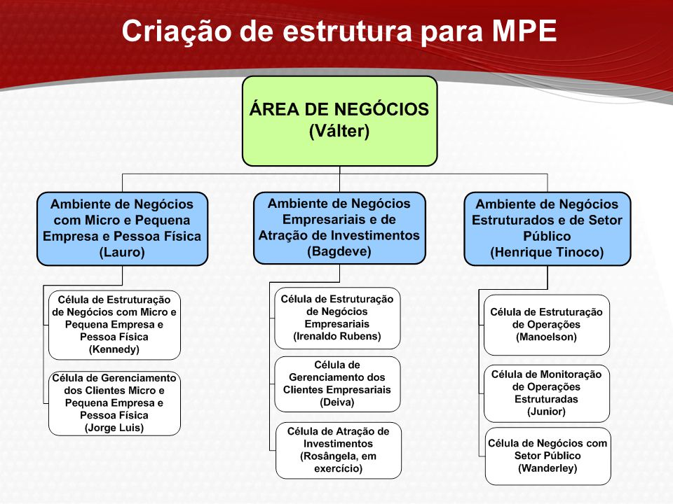  Implantação de mais 11 Gerências de Negócios para MPE's totalizando 59 carteiras;  Incorporação de 59 Gerências de Suporte a Negócios (assessores) para as carteiras de MPE's.