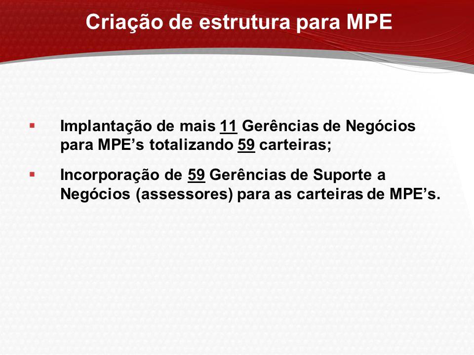  Implantação de mais 11 Gerências de Negócios para MPE's totalizando 59 carteiras;  Incorporação de 59 Gerências de Suporte a Negócios (assessores)