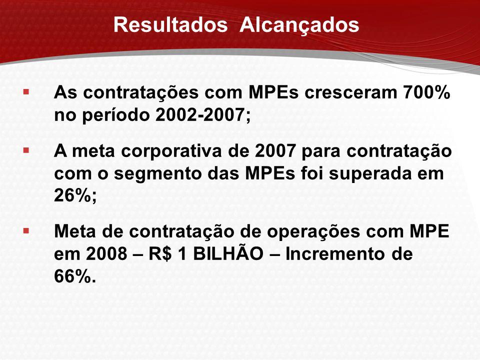 Resultados Alcançados  As contratações com MPEs cresceram 700% no período 2002-2007;  A meta corporativa de 2007 para contratação com o segmento das